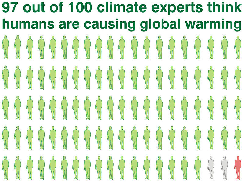 Ratio of publishing climate scientists who believe humans are warming the planet